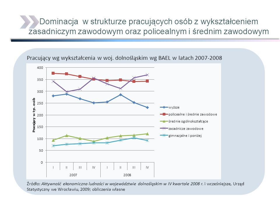 Dominacja w strukturze pracujących osób z wykształceniem zasadniczym zawodowym oraz policealnym i średnim zawodowym