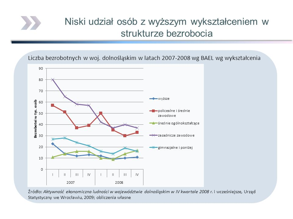 Niski udział osób z wyższym wykształceniem w strukturze bezrobocia