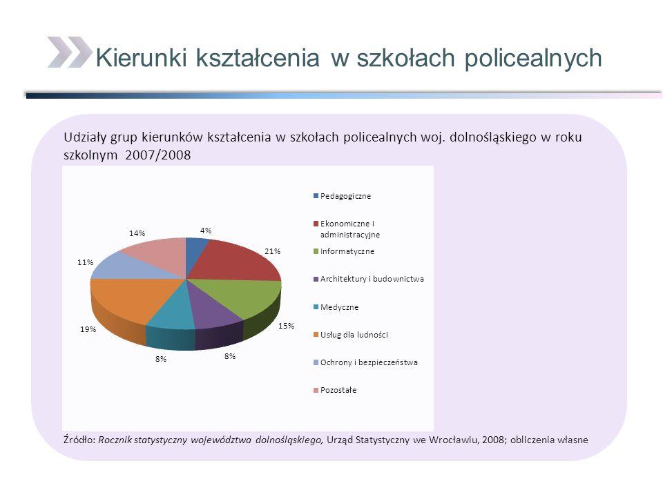 Kierunki kształcenia w szkołach policealnych
