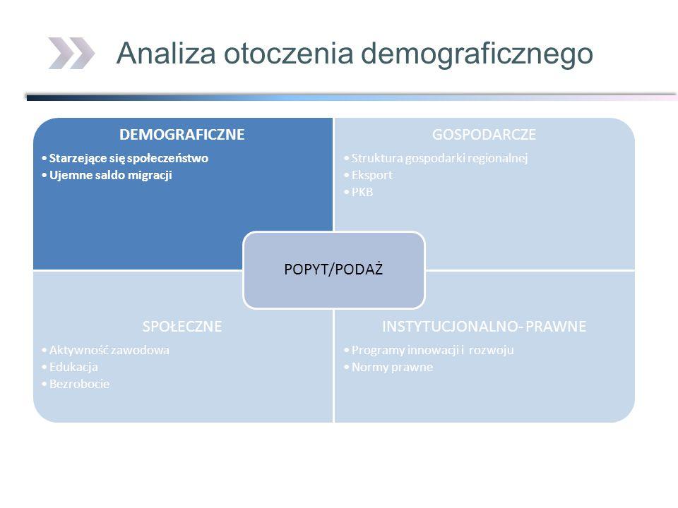 Analiza otoczenia demograficznego