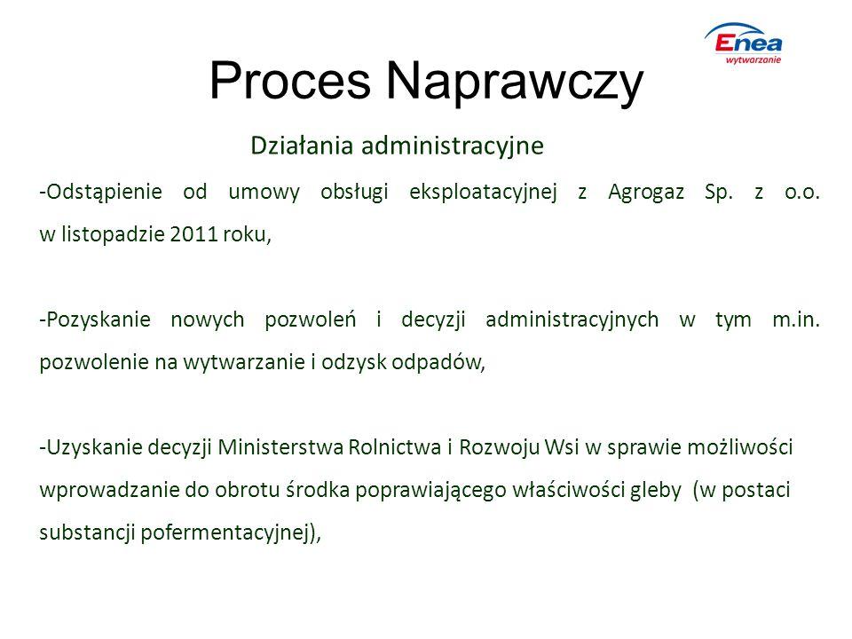 Proces Naprawczy Działania administracyjne