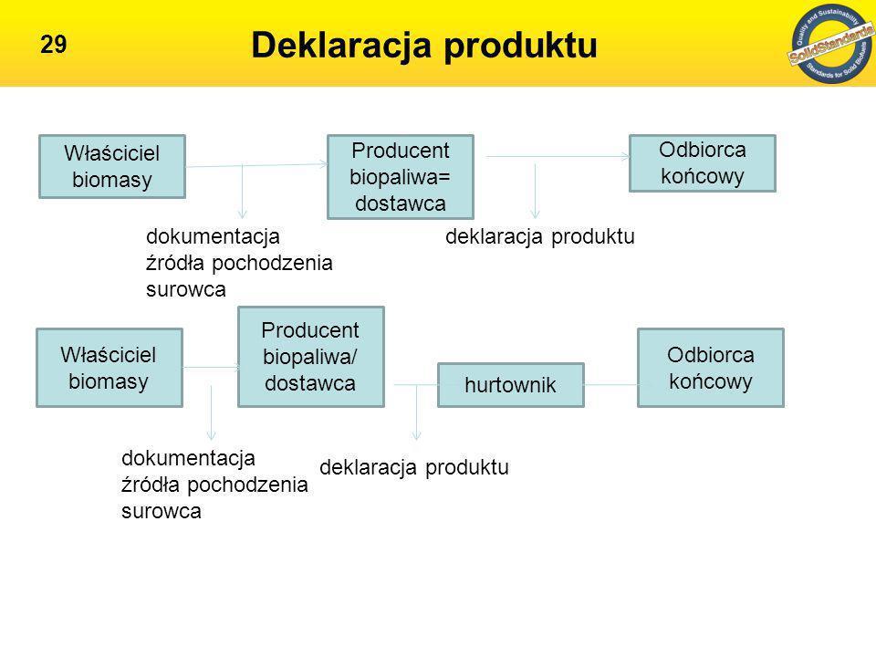 Deklaracja produktu Właściciel biomasy Producent biopaliwa= dostawca