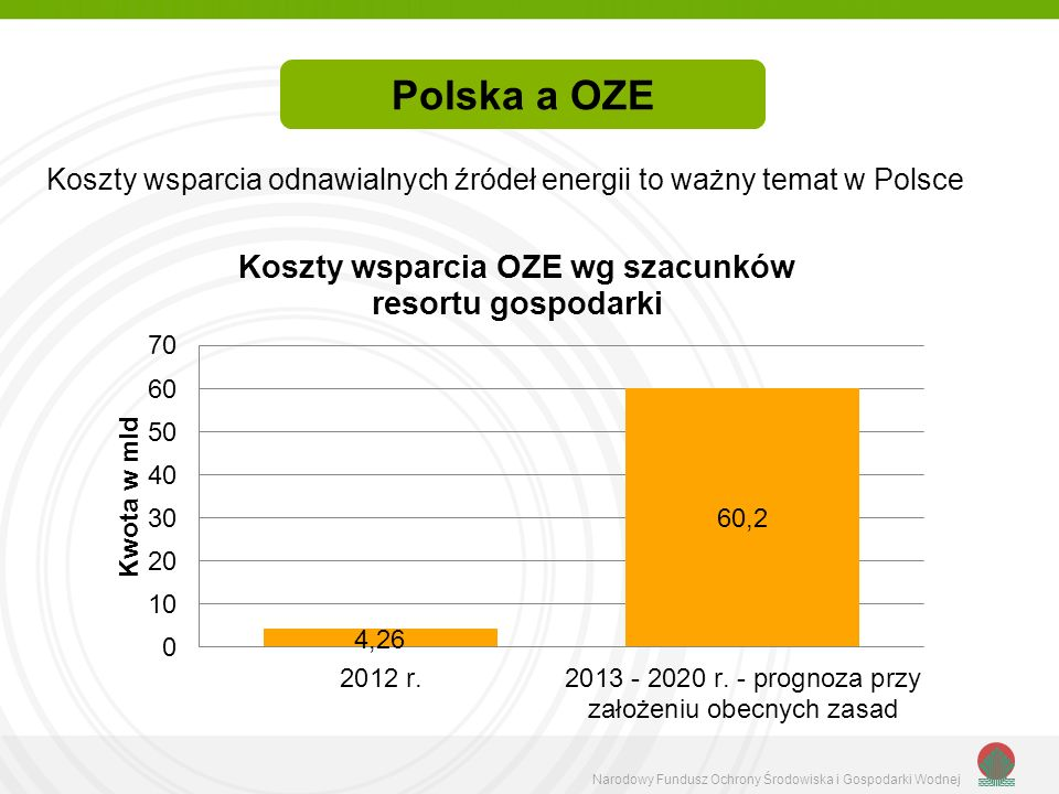 Polska a OZE Koszty wsparcia odnawialnych źródeł energii to ważny temat w Polsce