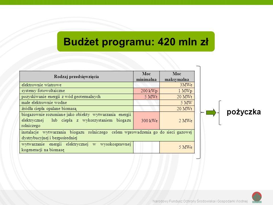Budżet programu: 420 mln zł Rodzaj przedsięwzięcia