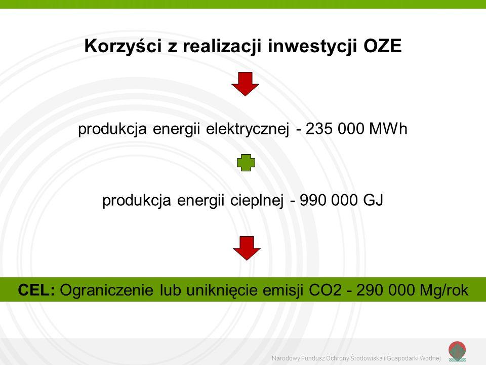 Korzyści z realizacji inwestycji OZE