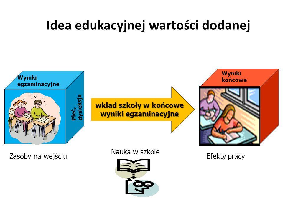 Idea edukacyjnej wartości dodanej