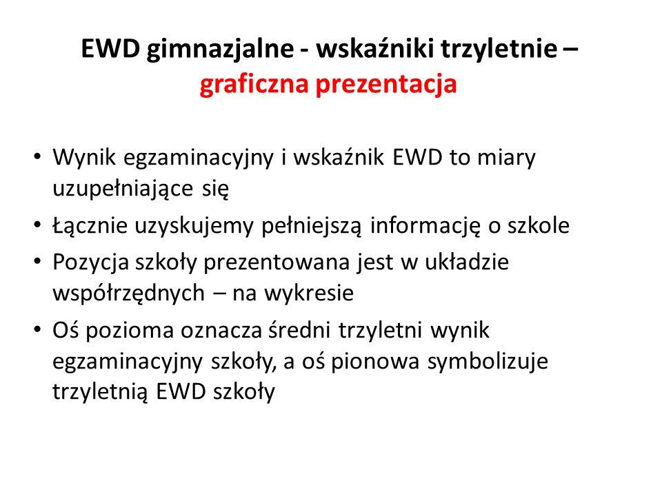 EWD gimnazjalne - wskaźniki trzyletnie – graficzna prezentacja