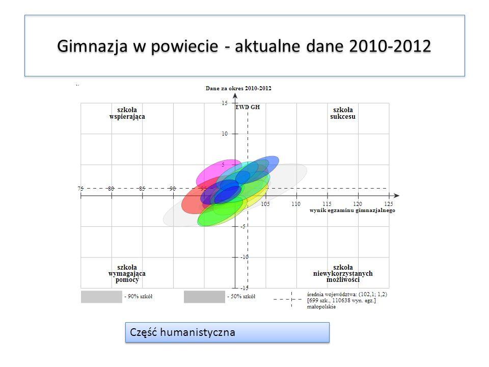 Gimnazja w powiecie - aktualne dane 2010-2012
