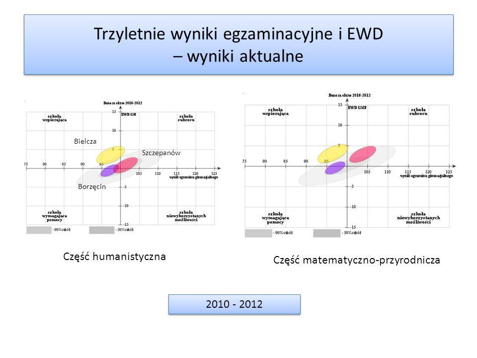 Trzyletnie wyniki egzaminacyjne i EWD – wyniki aktualne