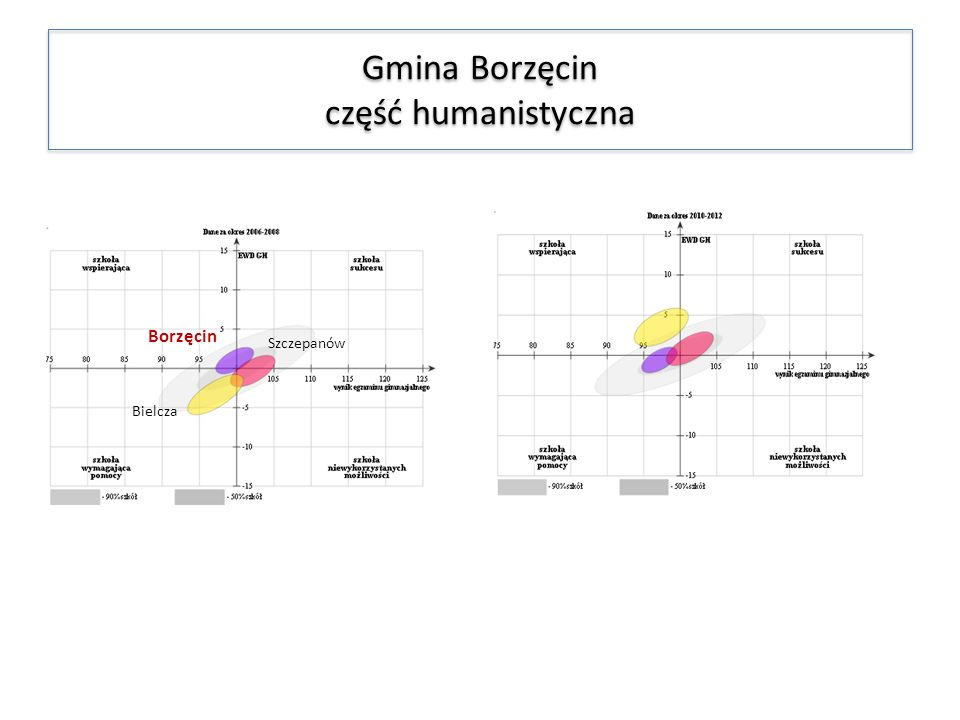 Gmina Borzęcin część humanistyczna