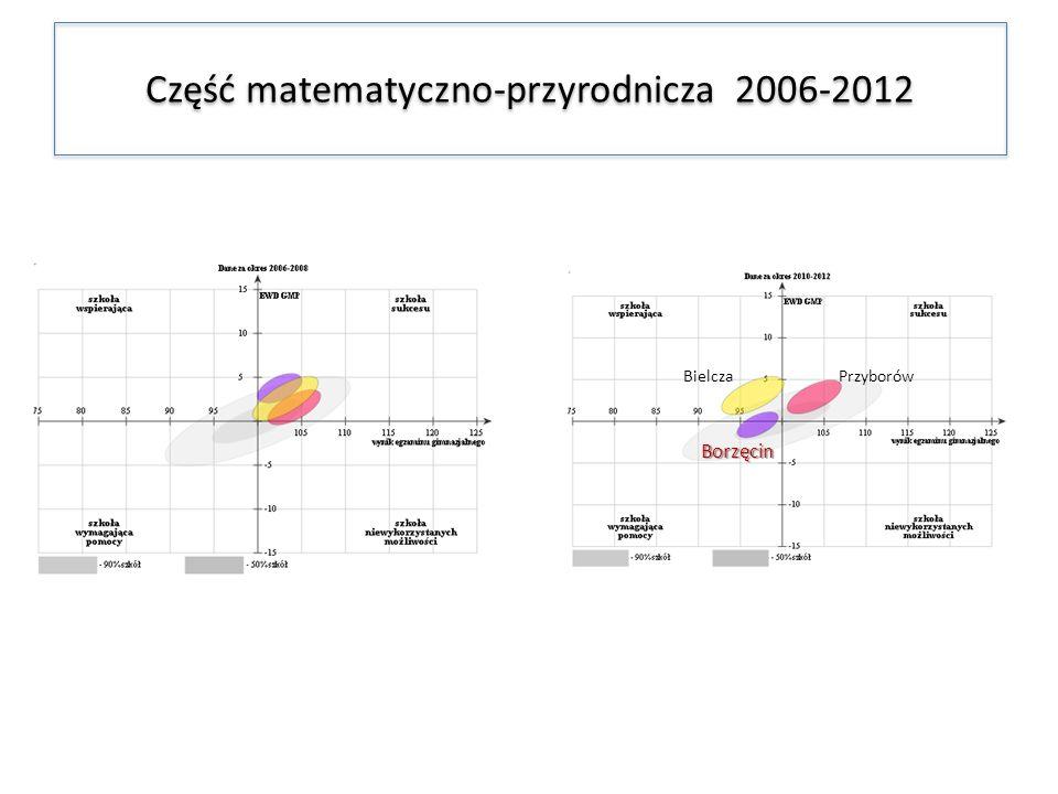 Część matematyczno-przyrodnicza 2006-2012