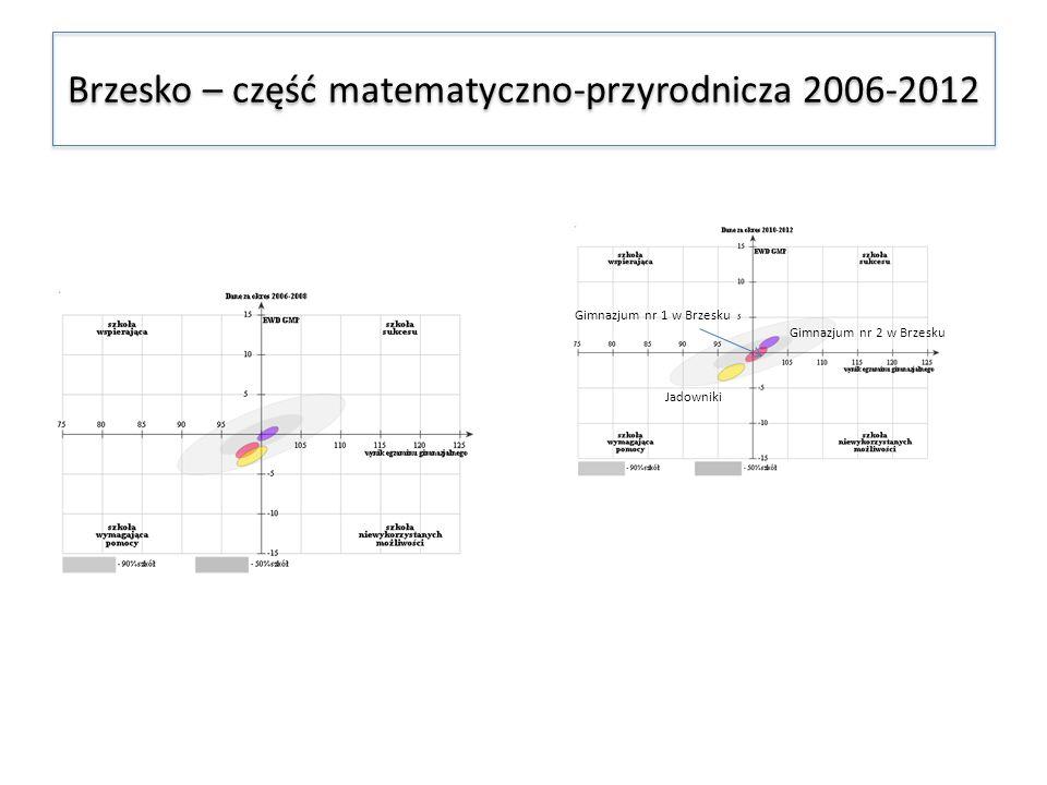 Brzesko – część matematyczno-przyrodnicza 2006-2012