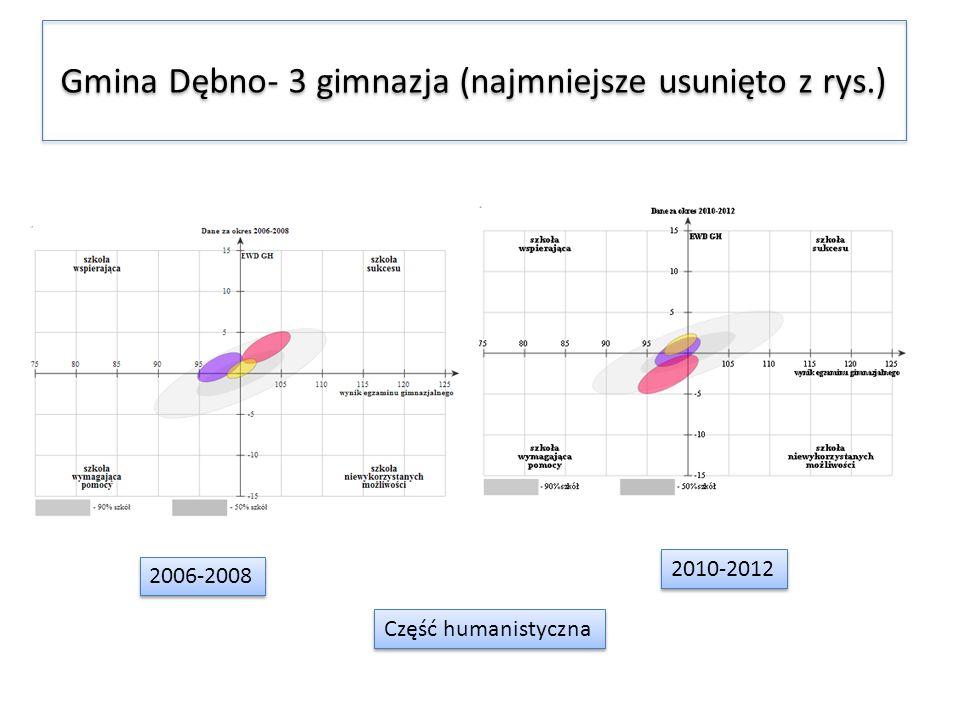 Gmina Dębno- 3 gimnazja (najmniejsze usunięto z rys.)