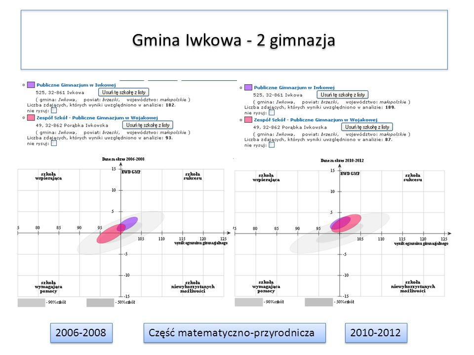 Gmina Iwkowa - 2 gimnazja