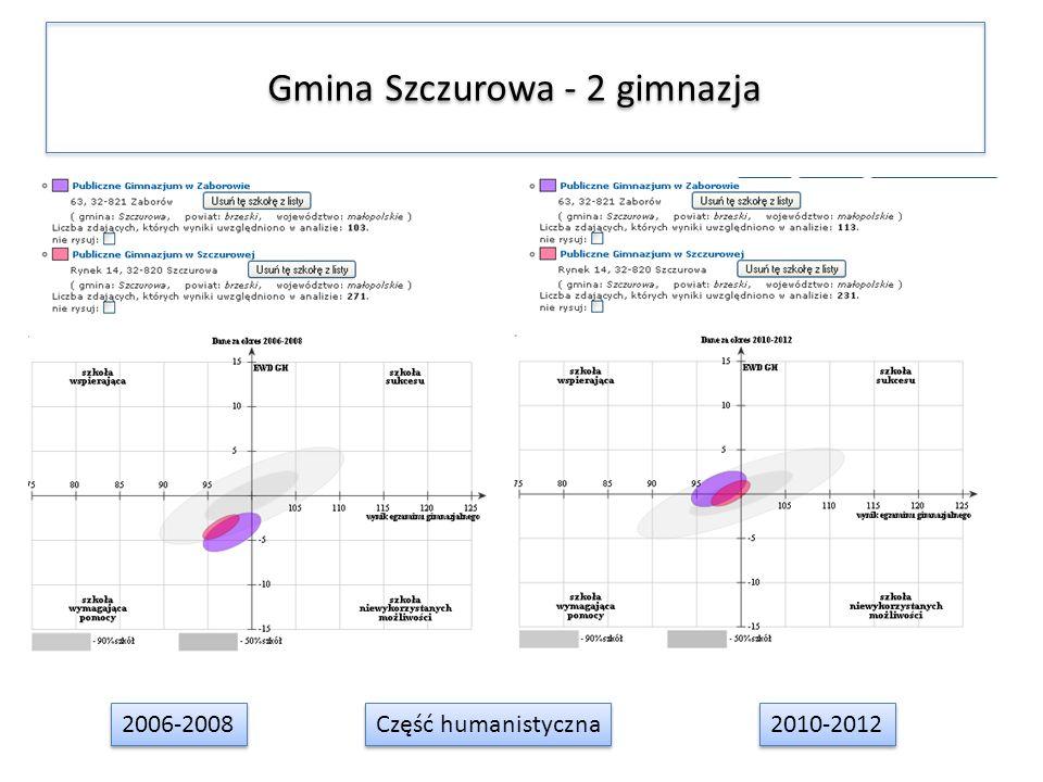 Gmina Szczurowa - 2 gimnazja