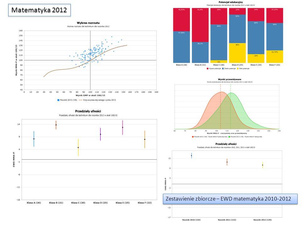 Matematyka 2012 Zestawienie zbiorcze – EWD matematyka 2010-2012