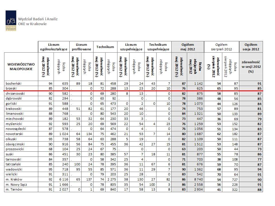 Zdawalność egzaminu maturalnego według powiatów