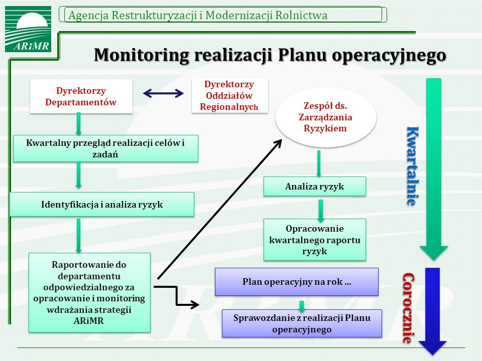 Monitoring realizacji Planu operacyjnego