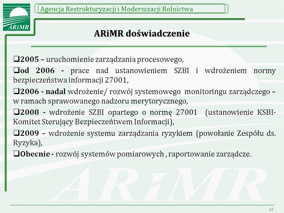 ARiMR doświadczenie 2005 – uruchomienie zarządzania procesowego,