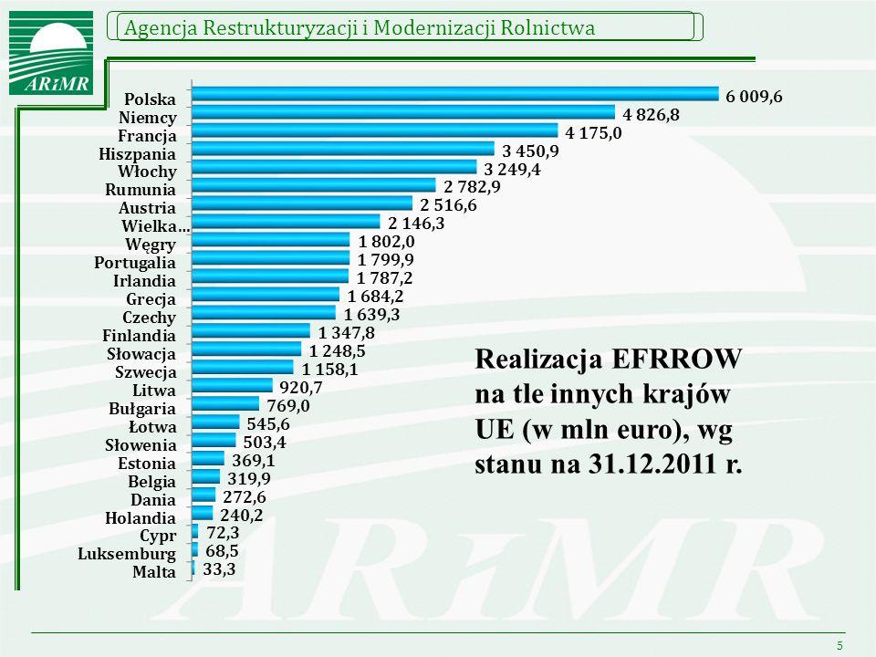 Realizacja EFRROW na tle innych krajów UE (w mln euro), wg stanu na 31