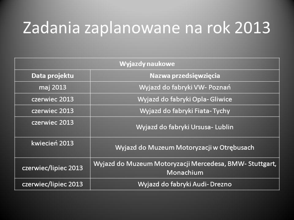 Zadania zaplanowane na rok 2013