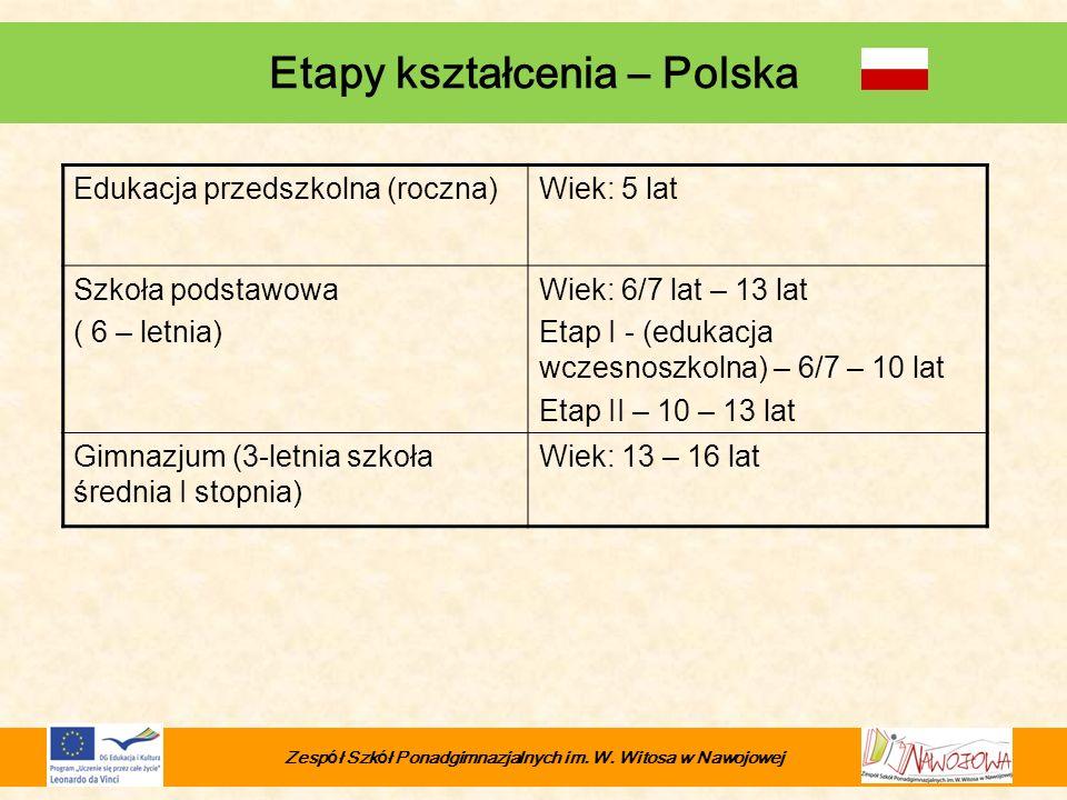 Etapy kształcenia – Polska