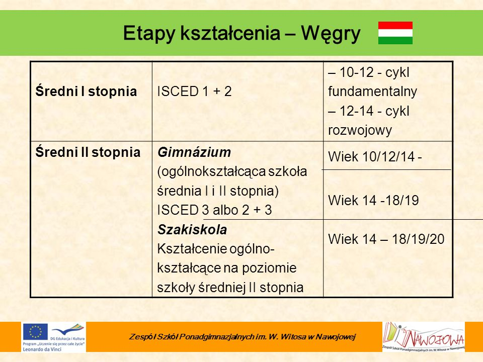 Etapy kształcenia – Węgry