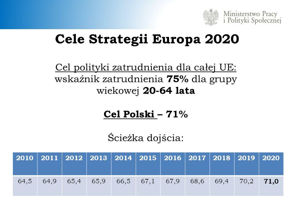 Cele Strategii Europa 2020 Cel polityki zatrudnienia dla całej UE: