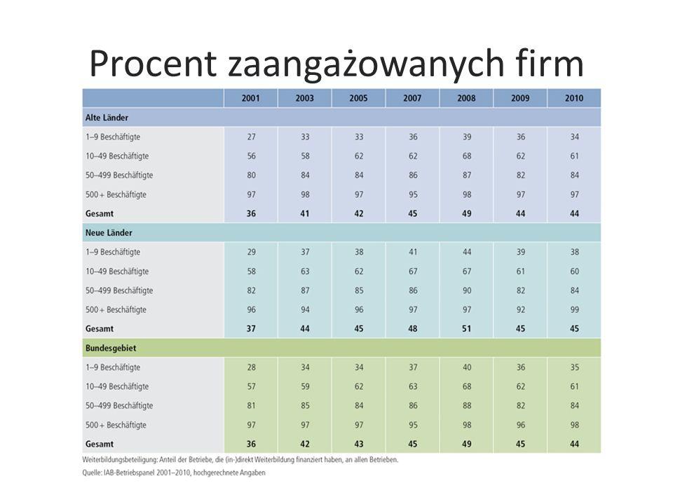 Procent zaangażowanych firm