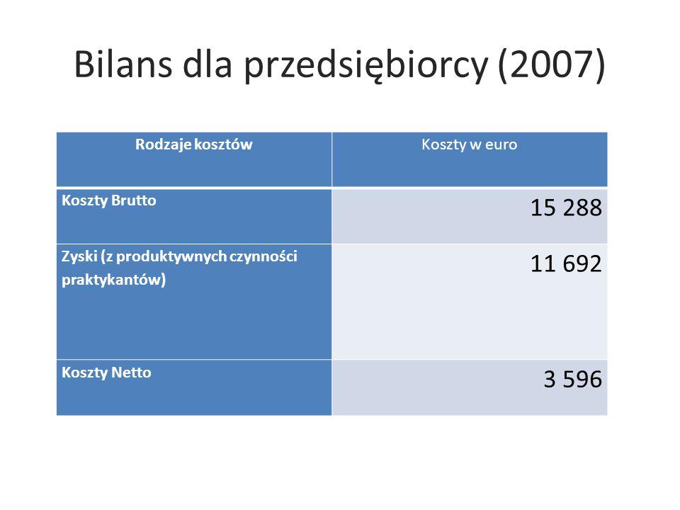 Bilans dla przedsiębiorcy (2007)