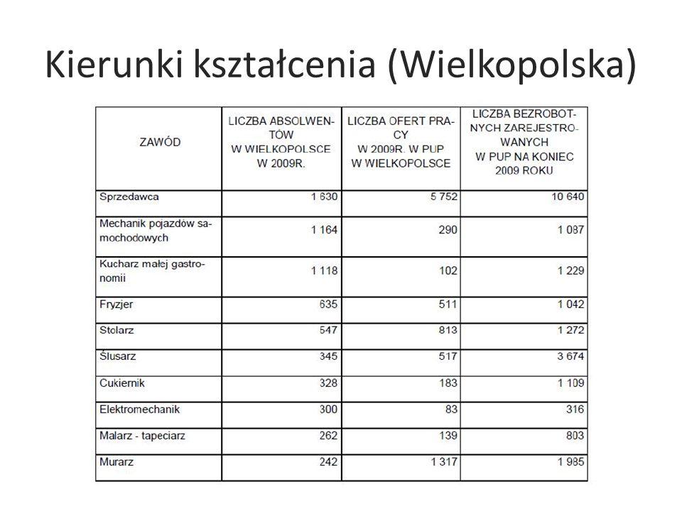 Kierunki kształcenia (Wielkopolska)