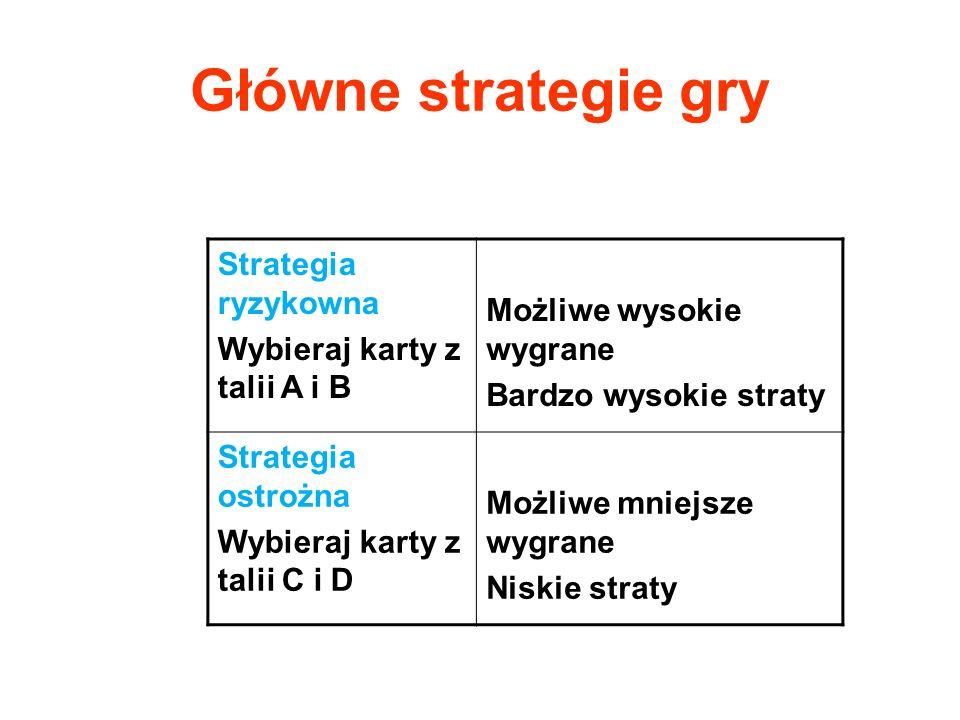Główne strategie gry Strategia ryzykowna Możliwe wysokie wygrane