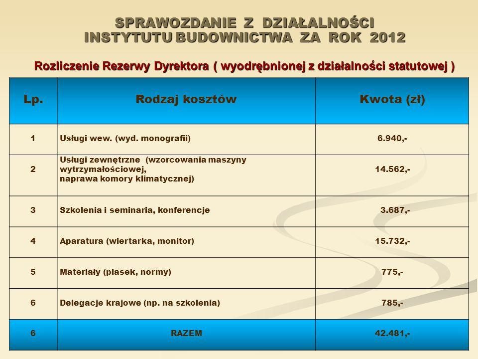 SPRAWOZDANIE Z DZIAŁALNOŚCI INSTYTUTU BUDOWNICTWA ZA ROK 2012 Rozliczenie Rezerwy Dyrektora ( wyodrębnionej z działalności statutowej )