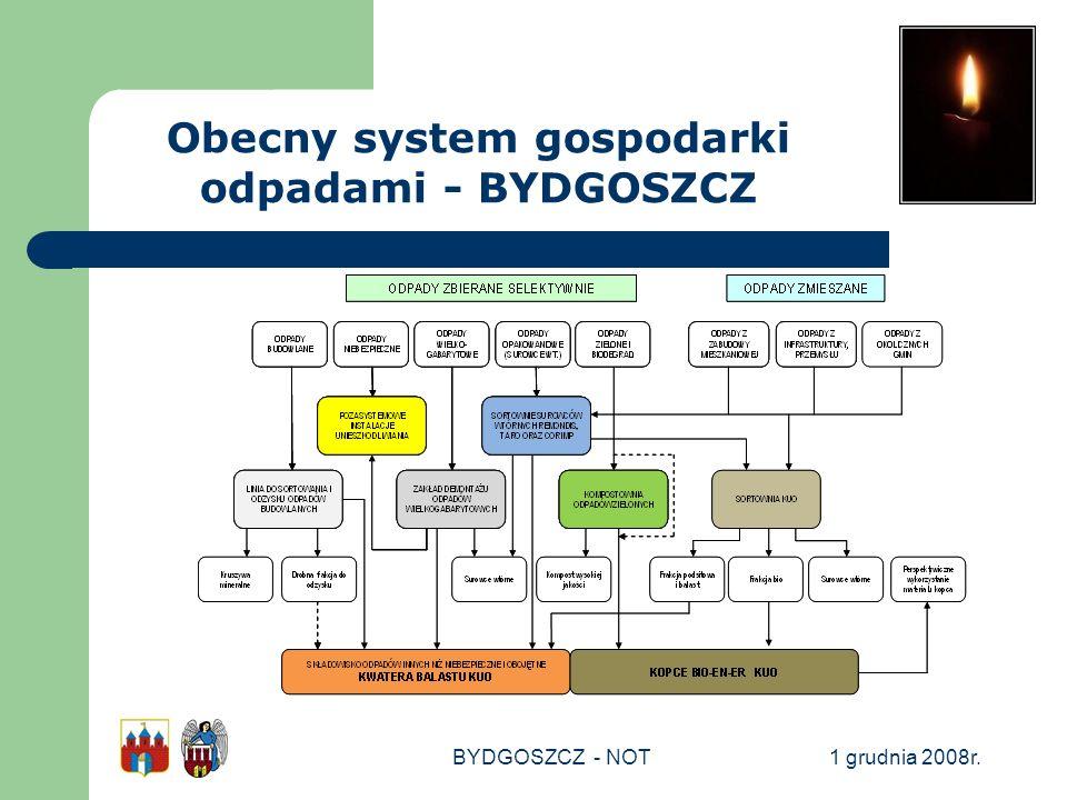 Obecny system gospodarki odpadami - BYDGOSZCZ