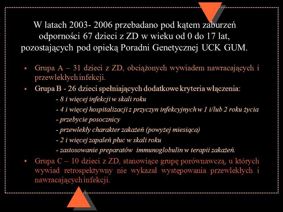 W latach 2003- 2006 przebadano pod kątem zaburzeń odporności 67 dzieci z ZD w wieku od 0 do 17 lat, pozostających pod opieką Poradni Genetycznej UCK GUM.