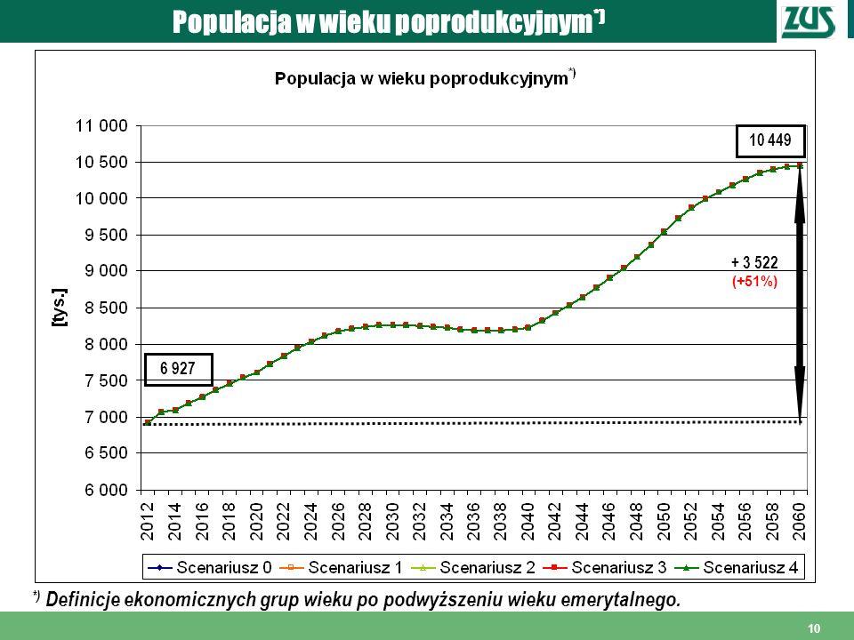 Populacja w wieku poprodukcyjnym*)
