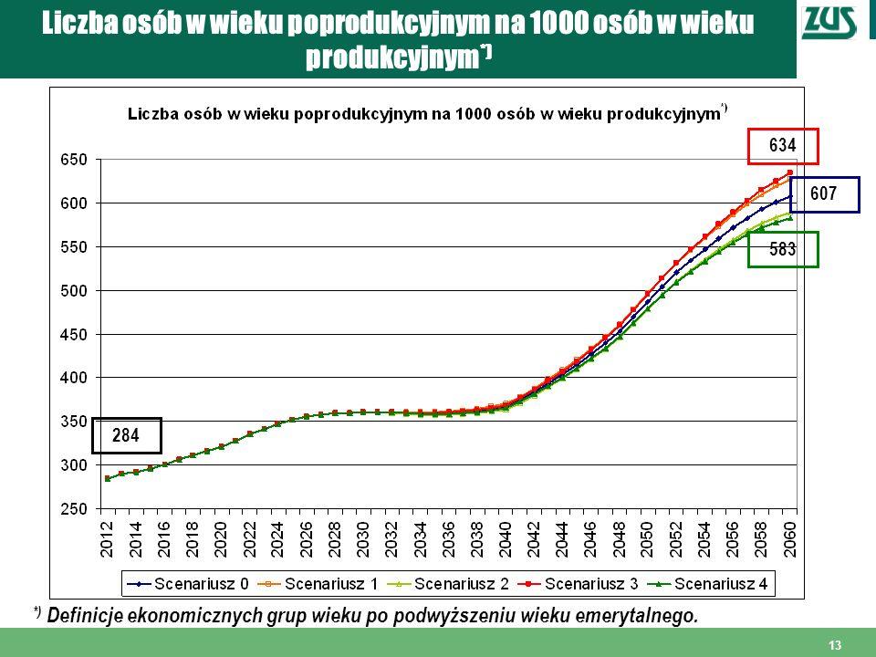 Liczba osób w wieku poprodukcyjnym na 1000 osób w wieku produkcyjnym*)