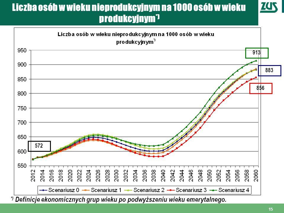 Liczba osób w wieku nieprodukcyjnym na 1000 osób w wieku produkcyjnym