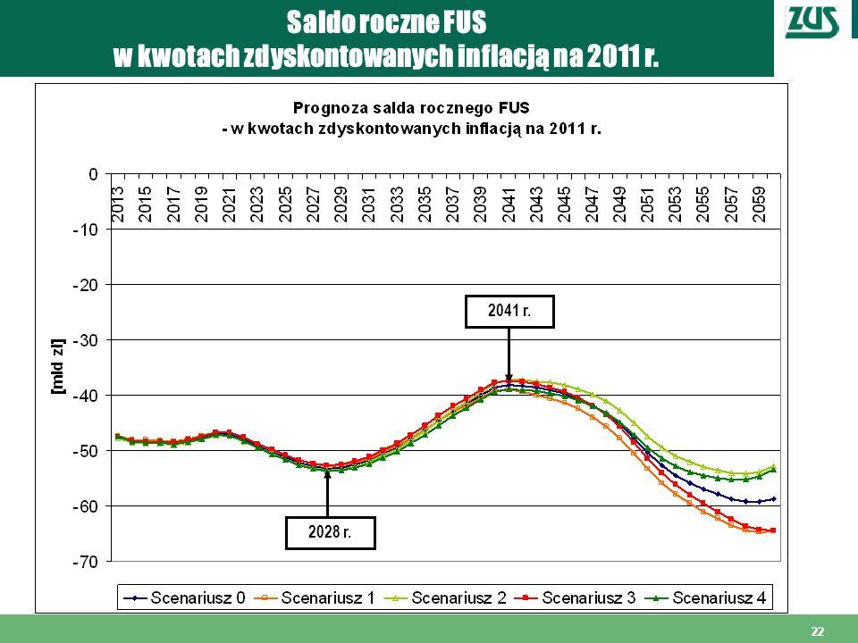 w kwotach zdyskontowanych inflacją na 2011 r.