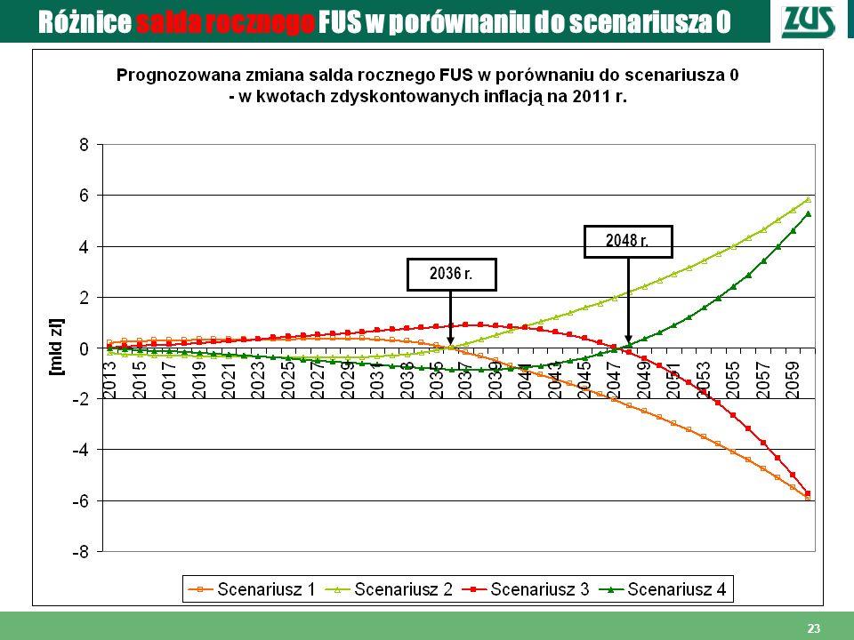 Różnice salda rocznego FUS w porównaniu do scenariusza 0
