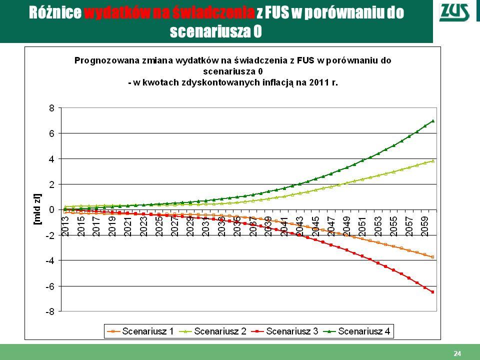 Różnice wydatków na świadczenia z FUS w porównaniu do scenariusza 0