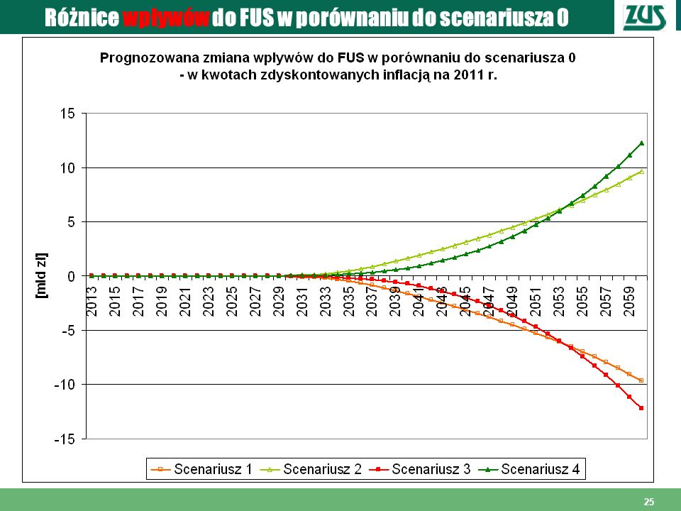 Różnice wpływów do FUS w porównaniu do scenariusza 0