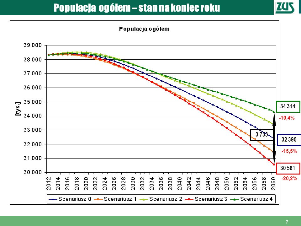 Populacja ogółem – stan na koniec roku
