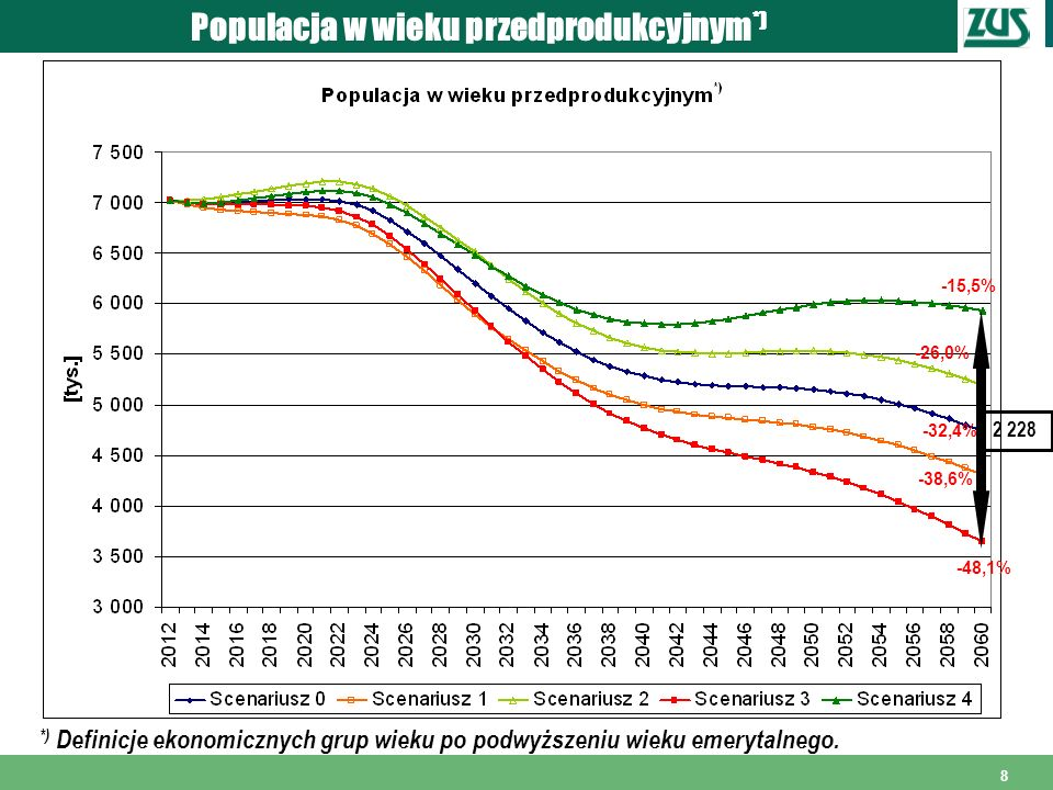 Populacja w wieku przedprodukcyjnym*)