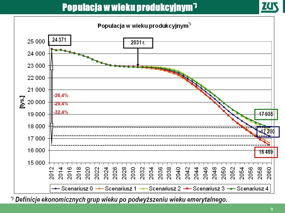 Populacja w wieku produkcyjnym*)