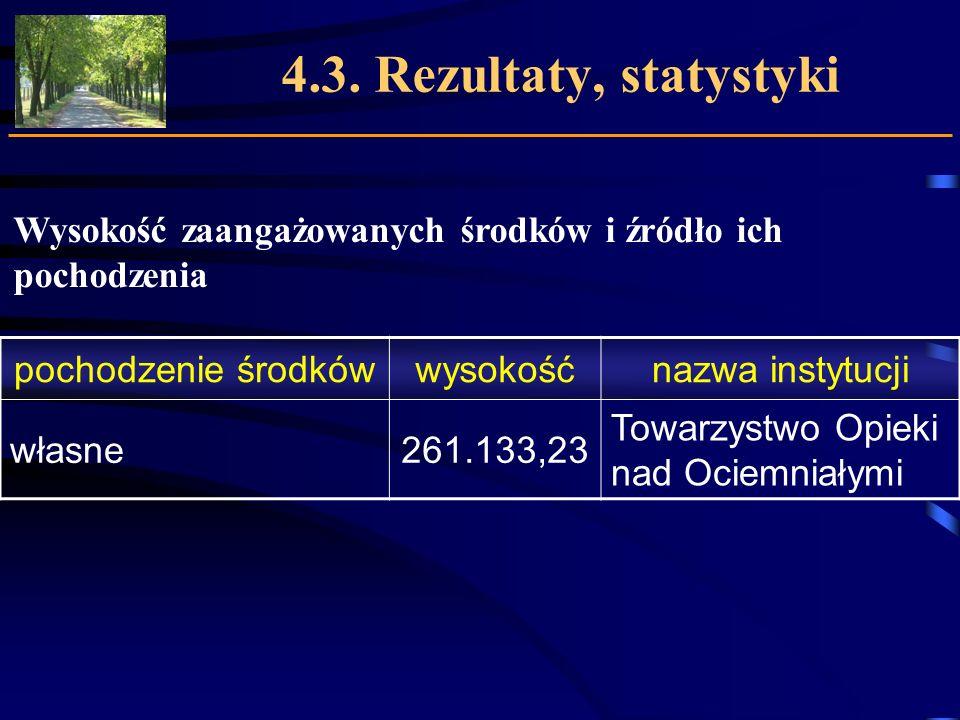 4.3. Rezultaty, statystyki Wysokość zaangażowanych środków i źródło ich pochodzenia. pochodzenie środków.