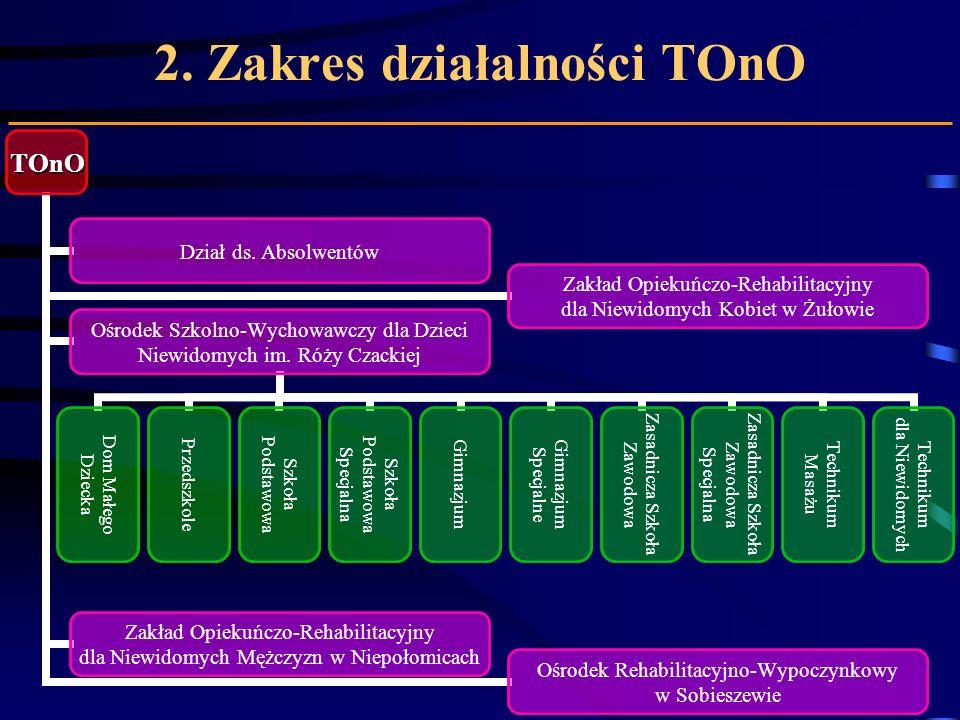 2. Zakres działalności TOnO