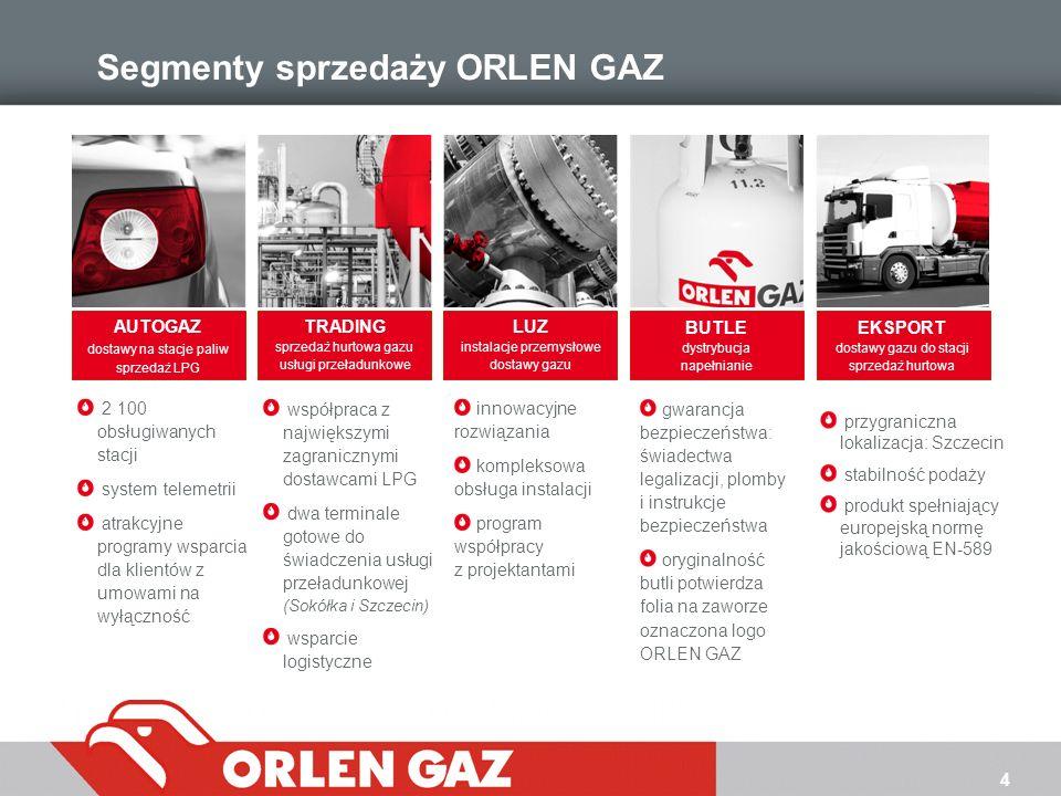 Segmenty sprzedaży ORLEN GAZ