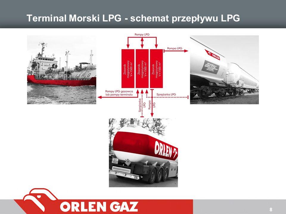 Terminal Morski LPG - schemat przepływu LPG