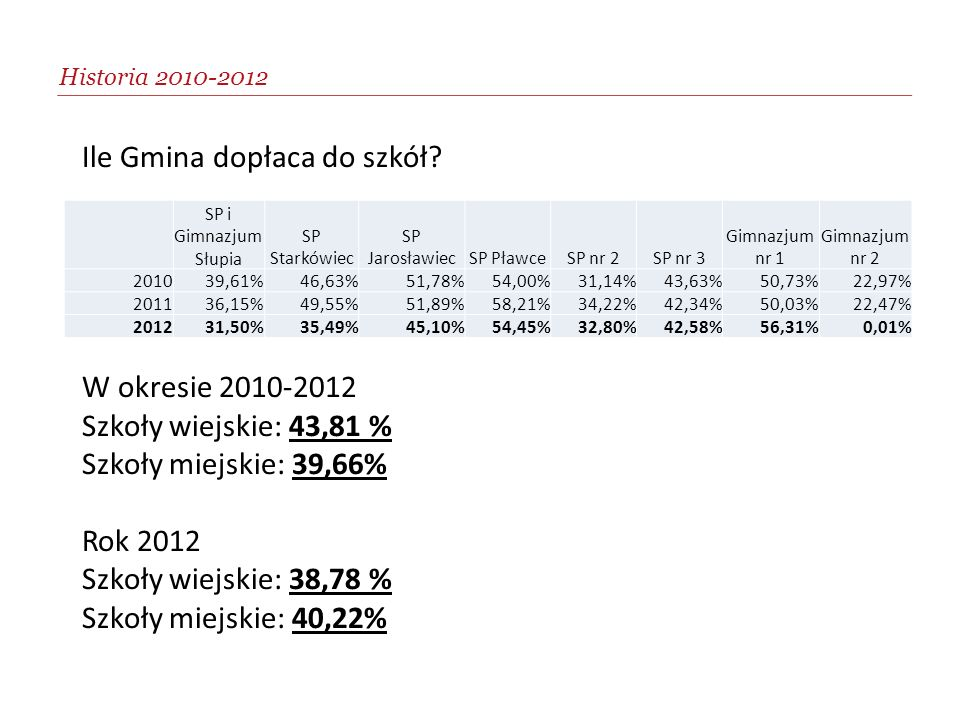 Historia 2010-2012